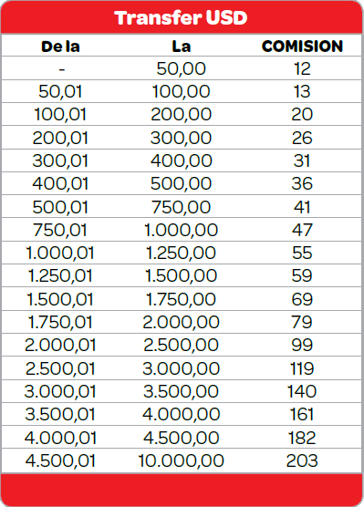 Comisioane Moneygram Romania (USD)