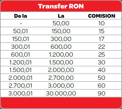 Comisioane Moneygram Romania (RON)