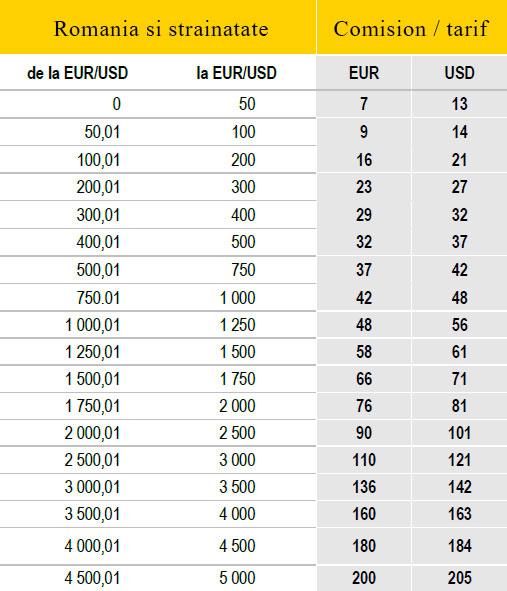 Comisioane Western Union Internationale (EURO/USD)