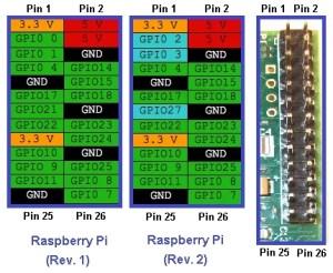 Pinout Raspberry Pi | botão para desligar raspberry