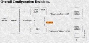 Diagrama de decisões - lirg.org | infra-vermelho