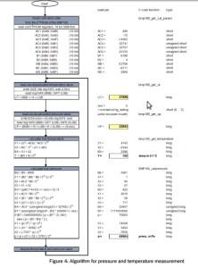 Fórmula para o BMP180