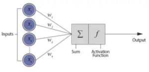 perceptron - deep learning