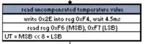 leitura descompensada da temperatura no bmp180