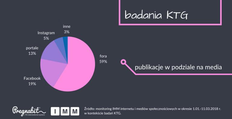 Badania KTG – publikacje wpodziale namedia.