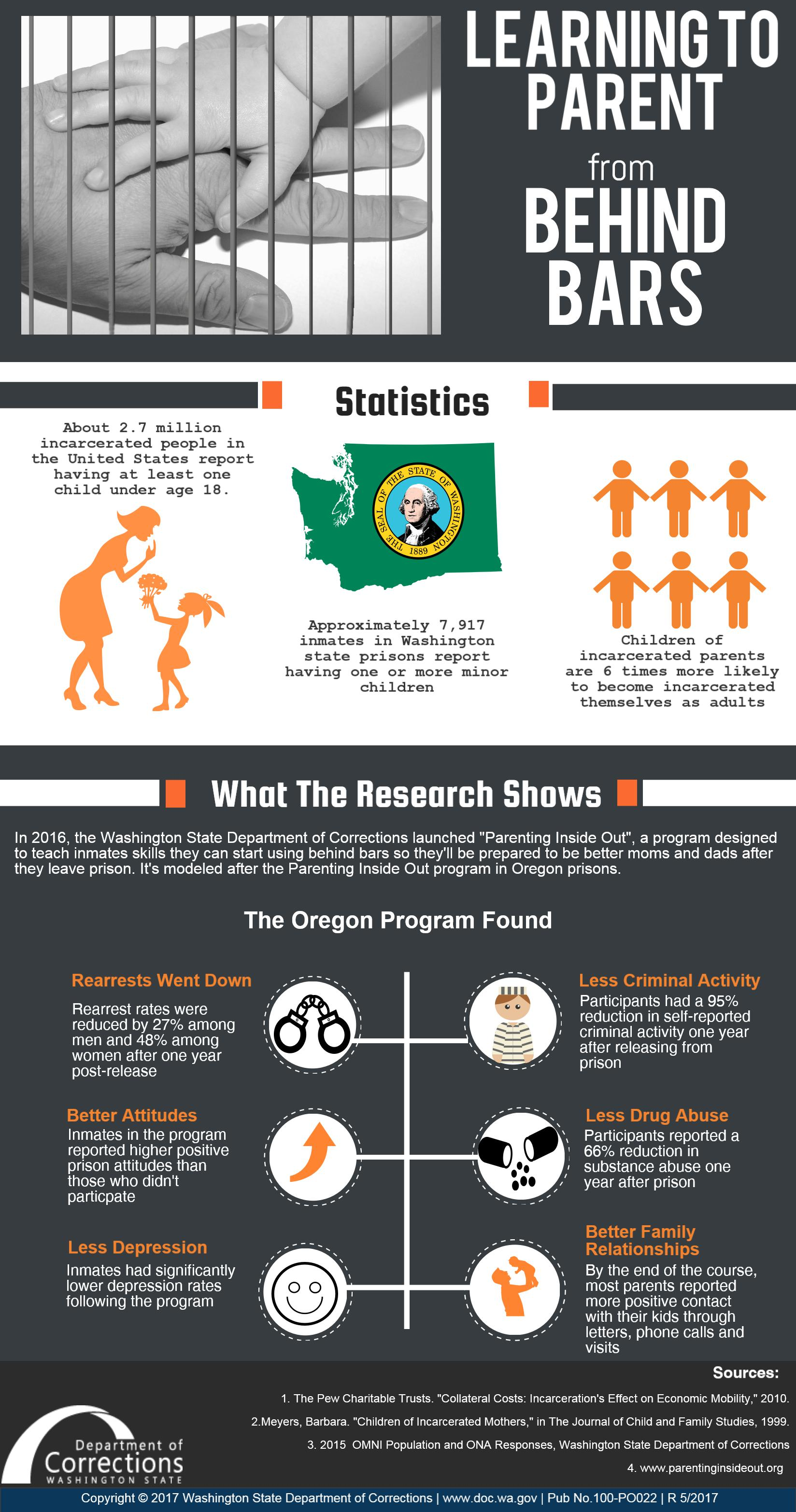 Infographic Learning To Parent From Behind Bars