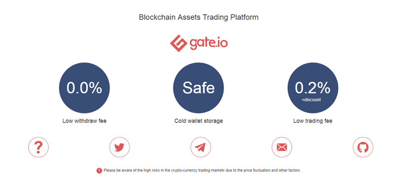 Gate.io fees