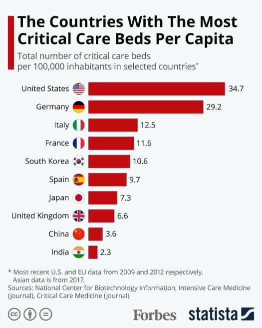 "Chart showing ""The Countries With The Most Critical Care Beds Per Capita"" as ""Total number of critical care beds per 100,000 inhabitants in selected countries"": U.S 34.7, Germany 29.2, Italy 12.5, France 11.6, South Korea 10.6, Spain 9.7, Japan 7.3, UK 6.6, China 3.6, India 2.3. Most recent US and EU data from 2009 and 2012 respectively. Asian data is from 2017. Sources: National Centre for Biotechnology Information, Intensive Care Medicine (Journal), Critical Care Medicine (Journal)"