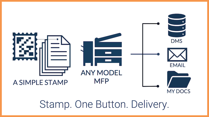 Stamp. One Button. Delivery.