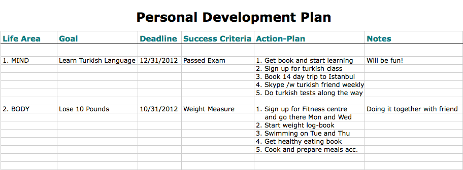 Top 5 Free Personal Development Plan Templates - Word Templates ...