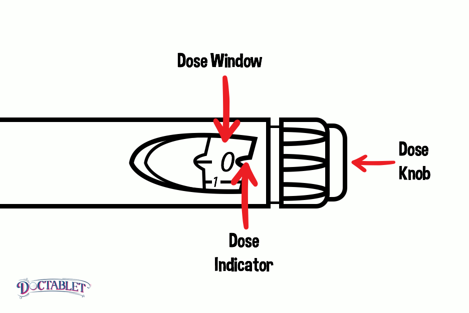 """The Insulin Pen has a small window next to the dial - this is appropriately called the dose window. The small arrow next to the window, called the dose indicator will be pointing to """"0."""" By turning the knob next to the window clockwise you can select the dose of insulin you will inject."""