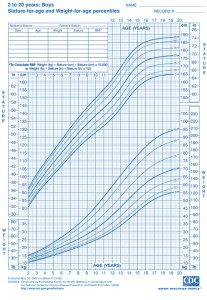 Growth charts boys age 2-20 years