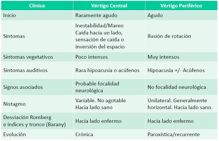 tabla resumen vertigo sindrome vertiginoso