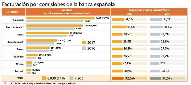 Comisiones banca