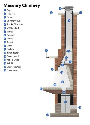 Fireplace & Chimney Cleaning, Michigan & Ohio | Doctor Flue