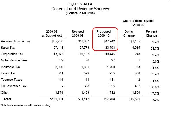 9-state-revenue