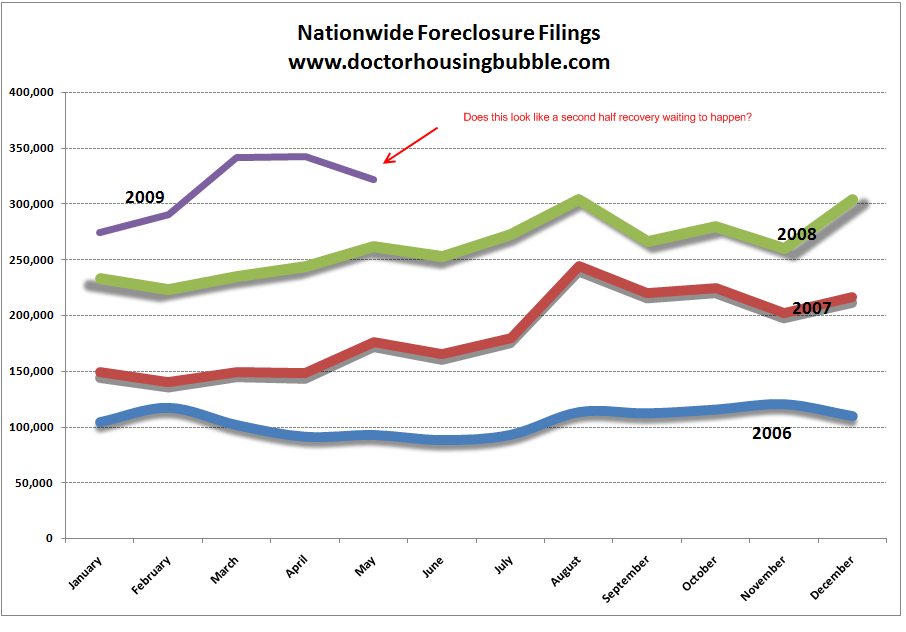 Dr. Housing Bubbles Chart of National Foreclosure Activity