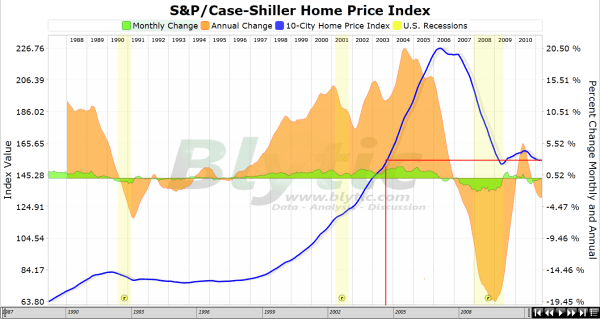 case shiller index
