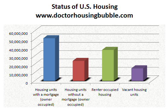 status of us housing
