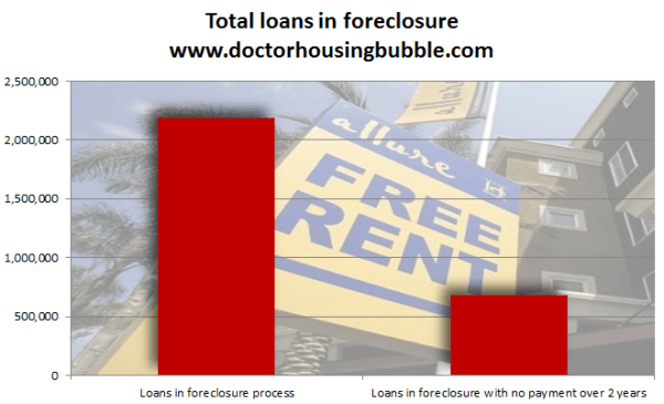 loans in foreclosure