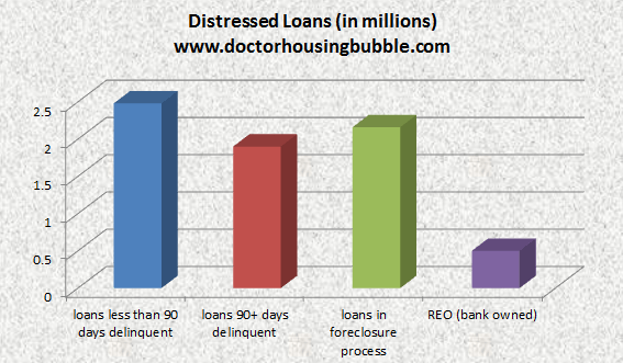 total shadow inventory loans distressed aug 2011