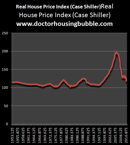 case shiller 1950s 2011