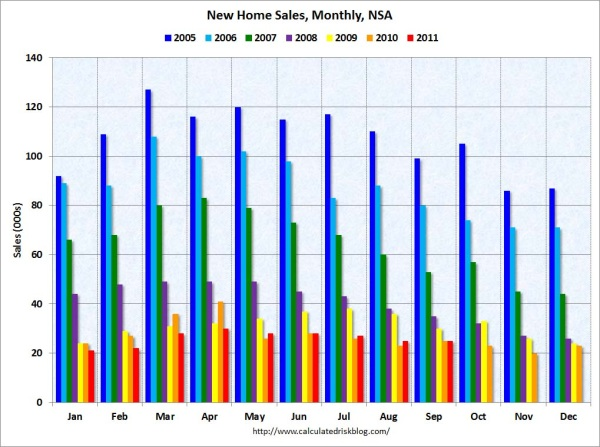 new homes sales sept 2011