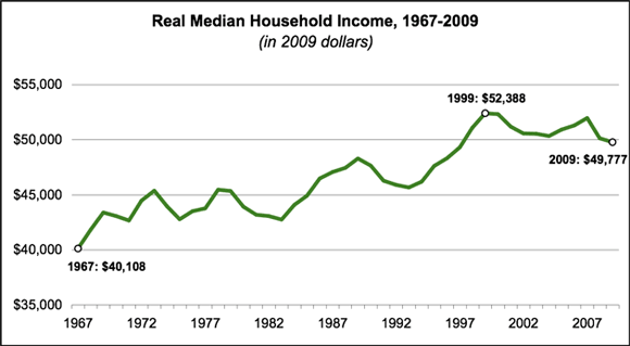 real household income