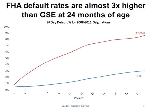 fha default rates