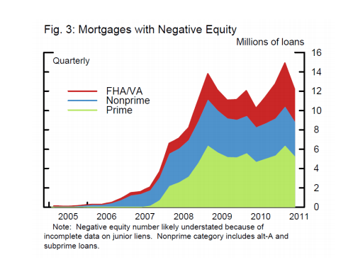homes with negative equity