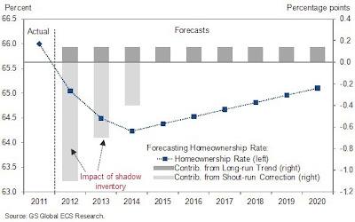homeownership forecast