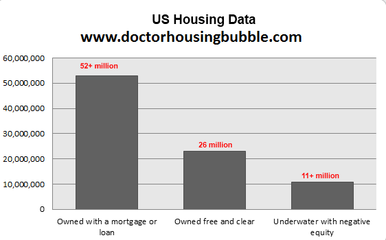 us-housing-data-owners-negative-equity