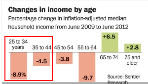 income-growth-by-segment
