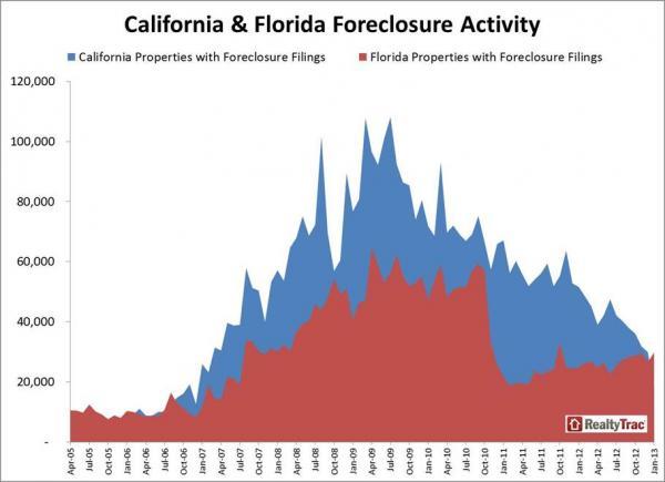CA vs FL_0