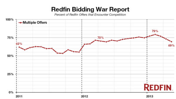 redfin bidding wars
