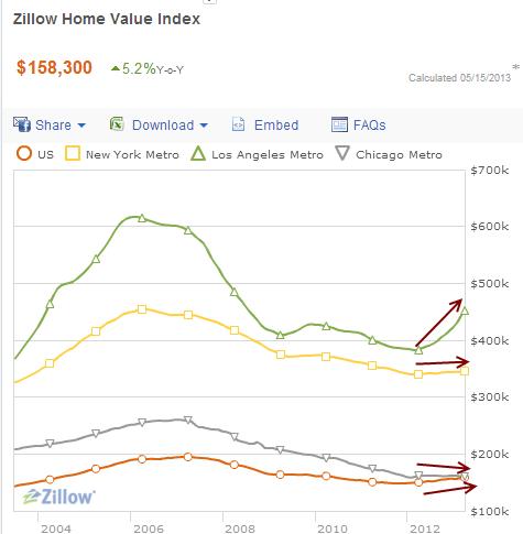zillow home price index