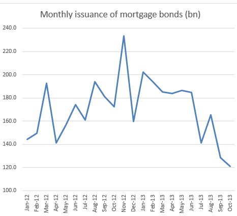 monthly issuance of mortgage bonds
