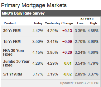 mortgage news daily