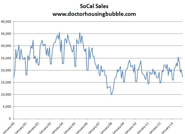 socal sales