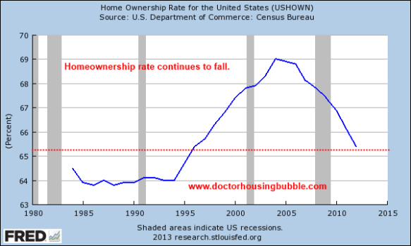 us homeownership rate