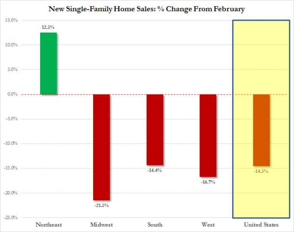 New Home Sales by Region