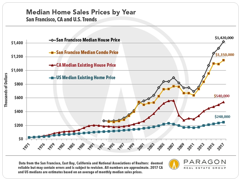 https://i2.wp.com/www.doctorhousingbubble.com/wp-content/uploads/2018/03/1968-2010_US-CA-SF_Median_Price.jpg
