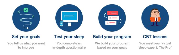 How Sleepio works. source: sleepio.com