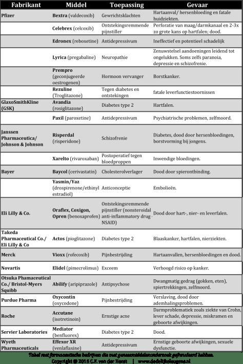 Tabel met frauderende geneesmiddelenfabrikanten