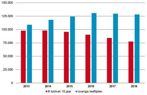 gebruikers methylfenidaat 2014-2018
