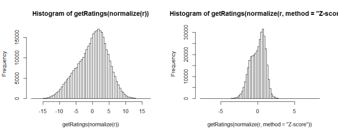recommenderlab - normalized histogram