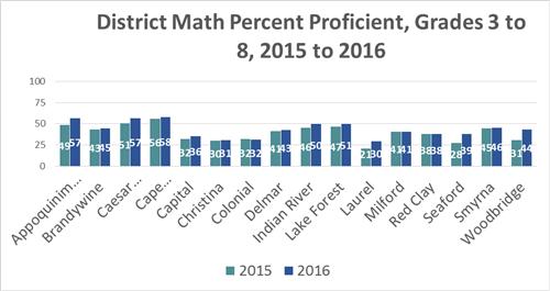 district math