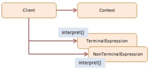 Interpreter JavaScript Design Pattern with examples