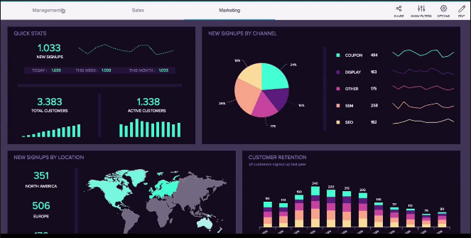 How Using Business Dashboards Can Improve Productivity & Predict Outcomes