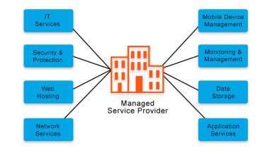 8 Questions to Ask Your Next Managed Services Provider